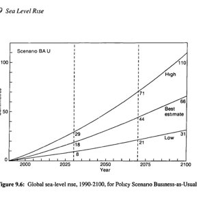 sea level rise predictions 1990